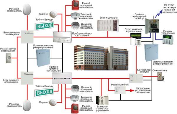 пожарная и охранно пожарная сигнализация проектирование